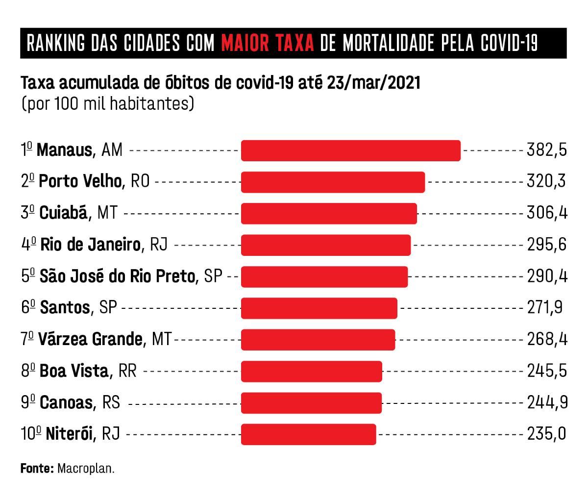 ranking mortalidade